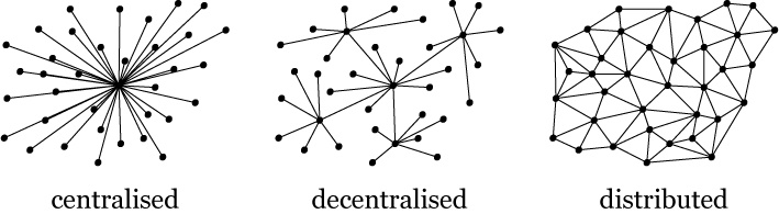 Centralised-decentralised-distributed (1)