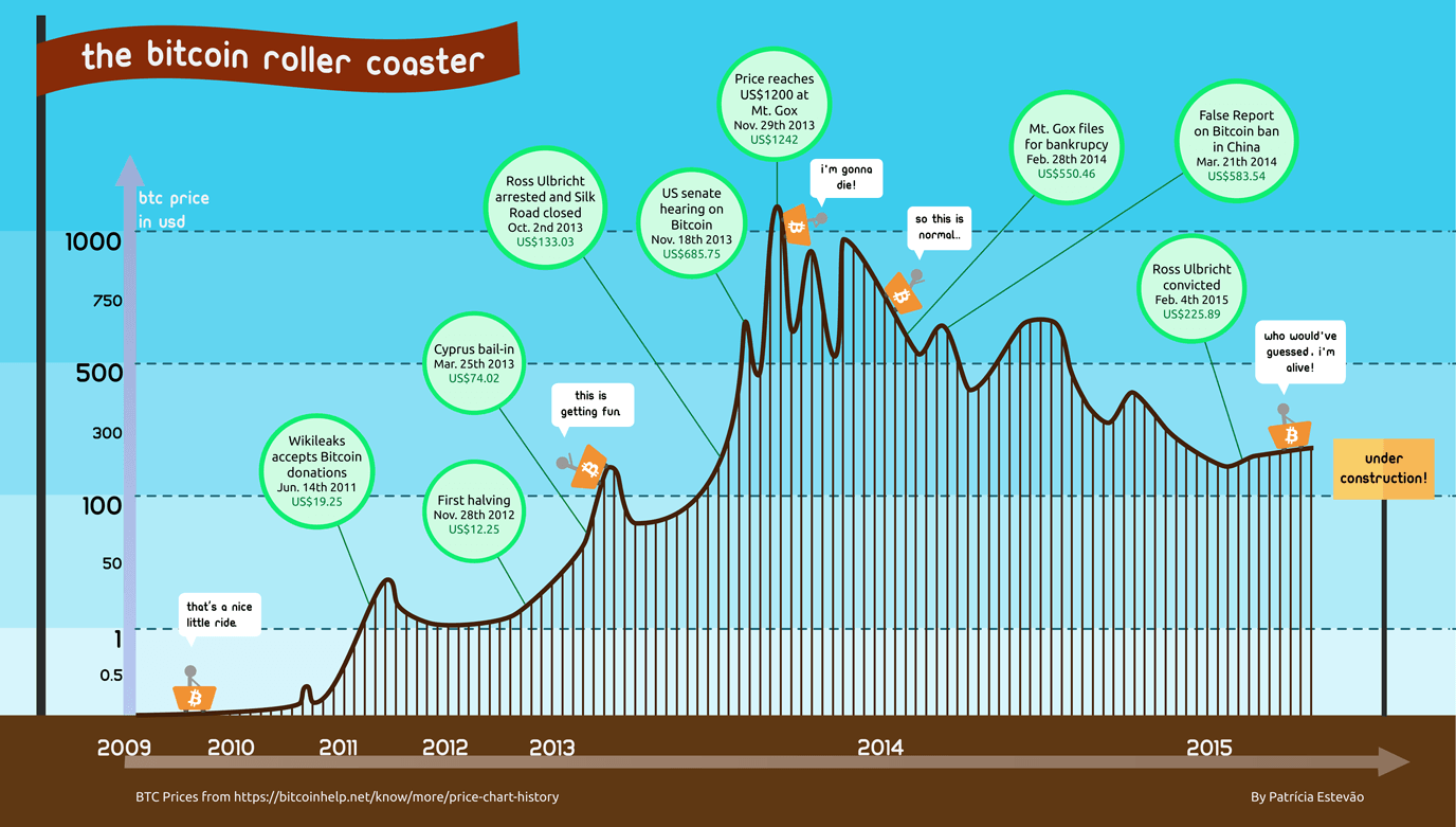 bitcoin-price-rollercoaster-high-resolution