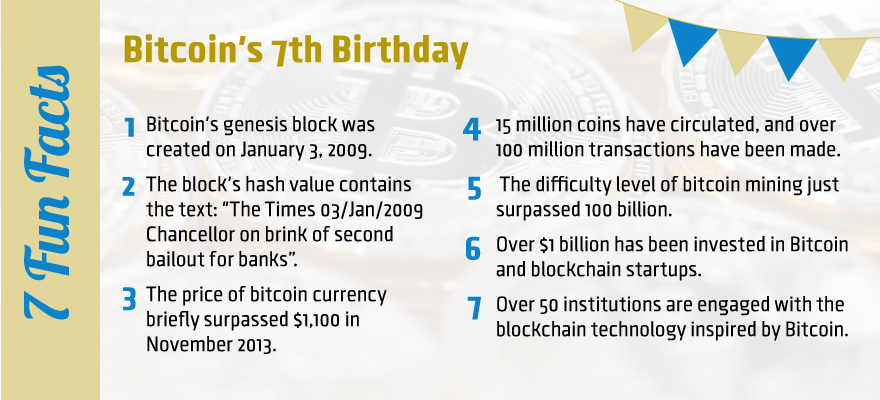 Bitcoin7thbirthday-FM