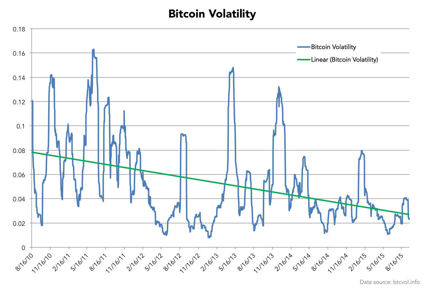 BitcoinVolatilityTrendline-btcvol