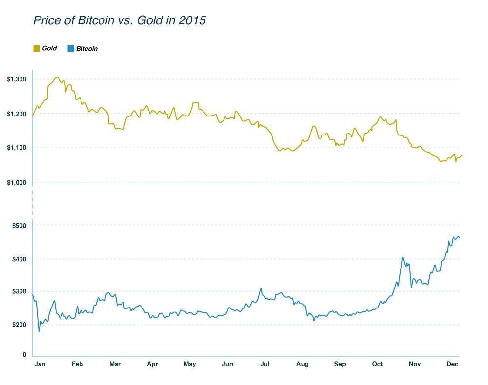 Price-of-bitcoin-vs--gold-in-2015-2