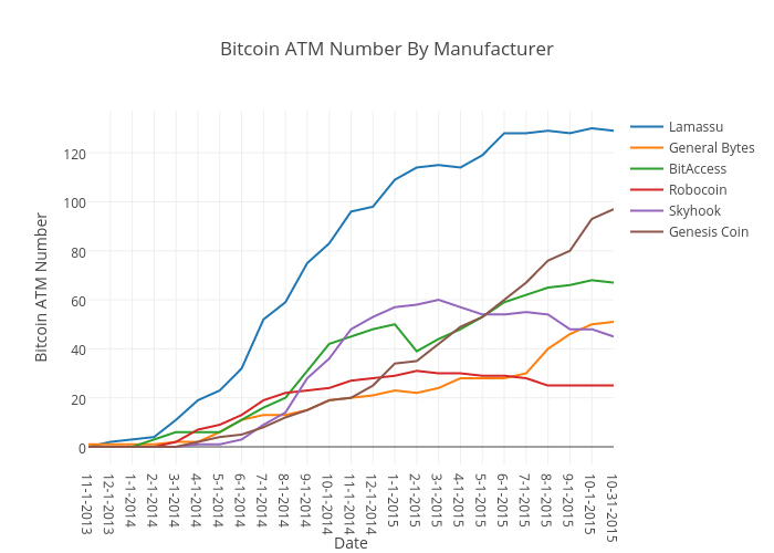 bitcoin-atm-number-by-manufacturer