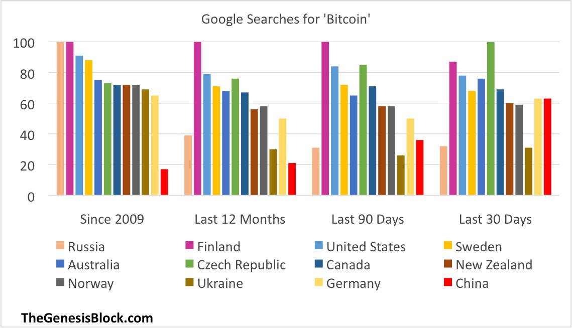 bitcoin-searches
