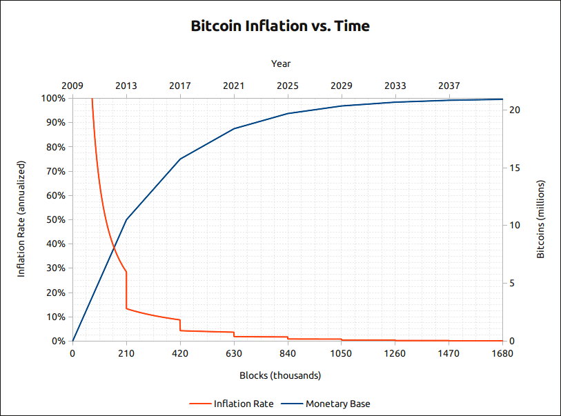 bitcoin-supply-inflation
