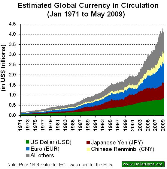 GlobalCurrencyInCirculation