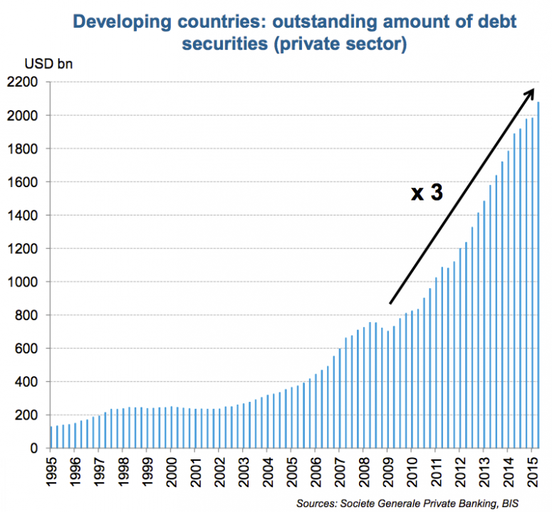 emerging-market-corporate-debt-has-rocketed-in-the-past-few-years-and-is-risky-bet-in-2016
