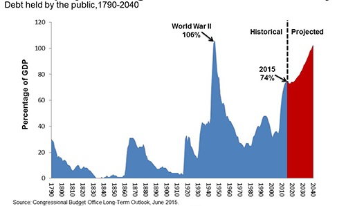 historical_debt_slide_chart_image