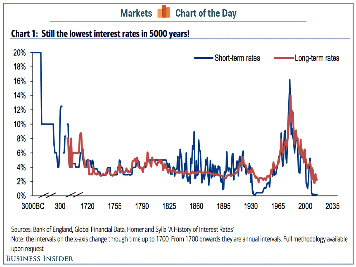 5000-years-of-interest-rates-cotd