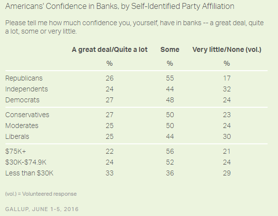 FireShot Capture 26 - Americans' Confidence in Banks Still L_ - http___www.gallup.com_poll_192719_